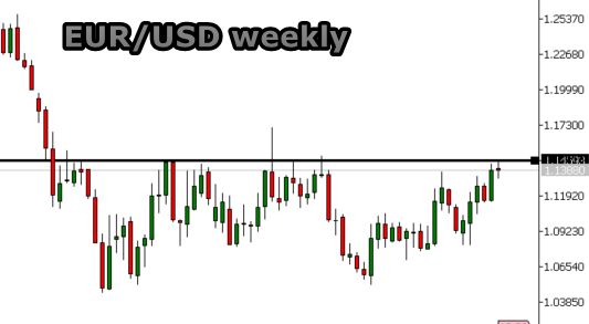Chart EUR/USD weekly 20160408