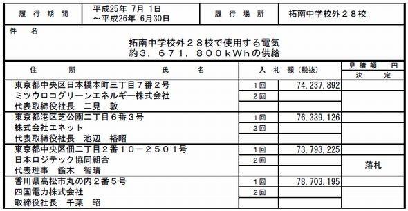 入札内容と落札結果(2013年5月30日)出典:松山市教育委員会