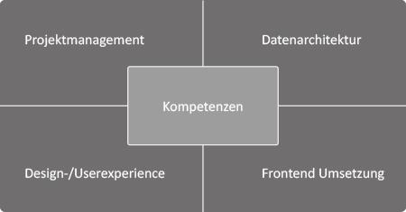 Dashboard Kompetenzen