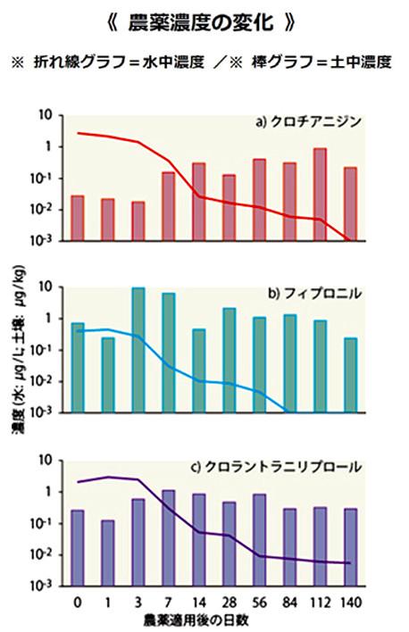 水中&土中の農薬濃度の変化 (国立環境研発表から)