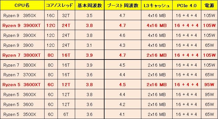 Ryzen 3000XTシリーズの性能比較 パソコンAR