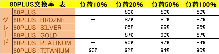 電源交換率【80PLUS認証】表