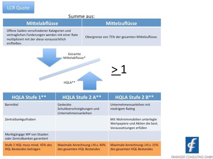 Berechnung der LCR Quote