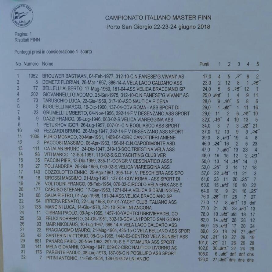 Campionato Italiano Master Finn