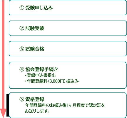 日本ハーブ検定資格登録までのフロー
