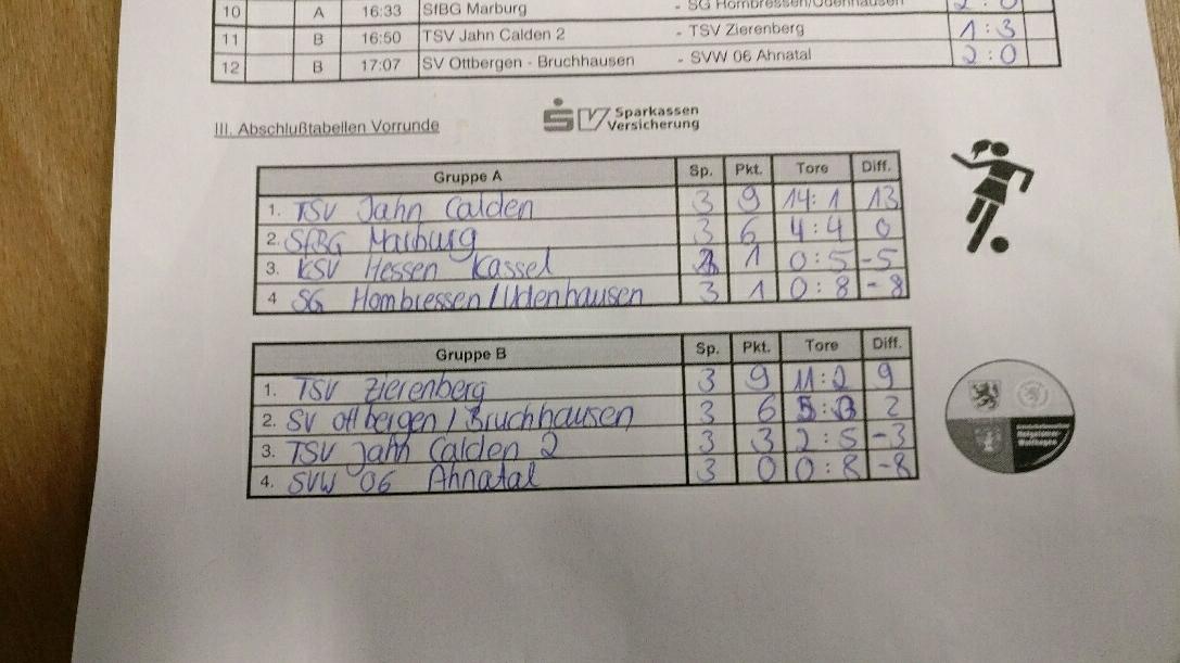 Mit Platz 2 in Gruppe B zieht der SV Ottbergen-Bruchhausen ins Halbfinale ein