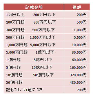 2号文書-印紙税一覧表