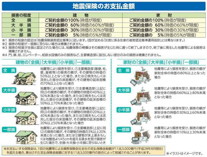 地震保険のお支払金額