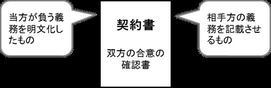 契約書の意義の図