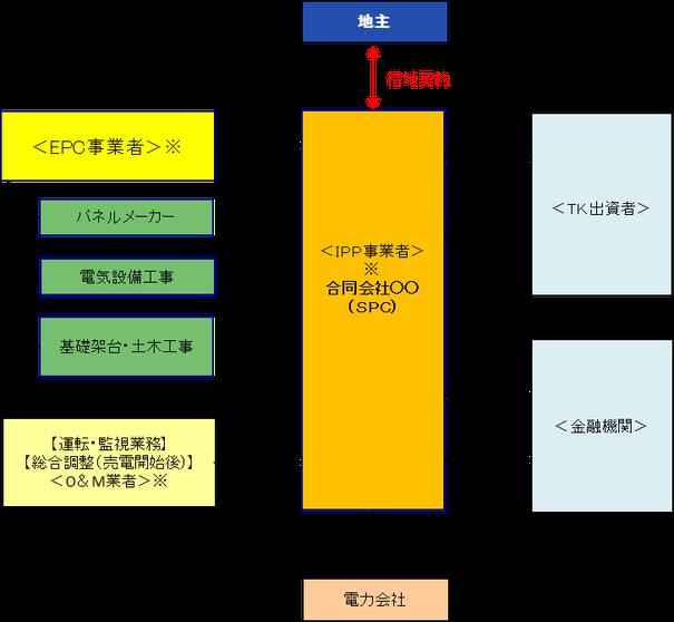 再生可能エネルギーのspcスキーム図