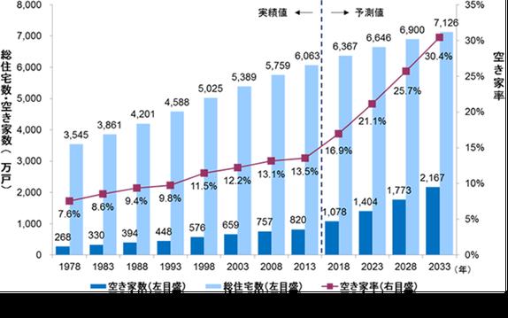 統計-総住宅数-空き家数および空き家率の実績と予測結果