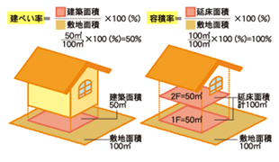 建蔽率と容積率のイメージ
