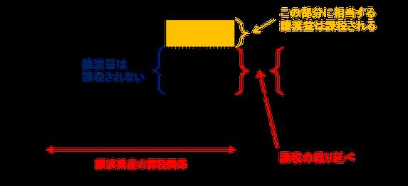 譲渡資産の譲渡価額-買換資産の取得価額の場合のイメージ図