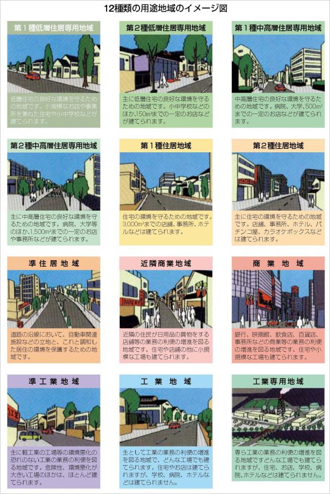 用途地域の土地利用のイメージ