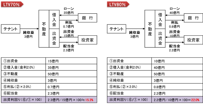 ltv70-と-ltv80-の場合のレバレッジ効果の図