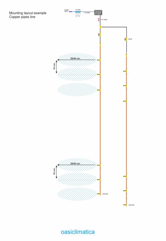 schema sistema ugelli - nebulizzazione