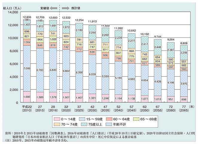 年齢区分別将来人口統計