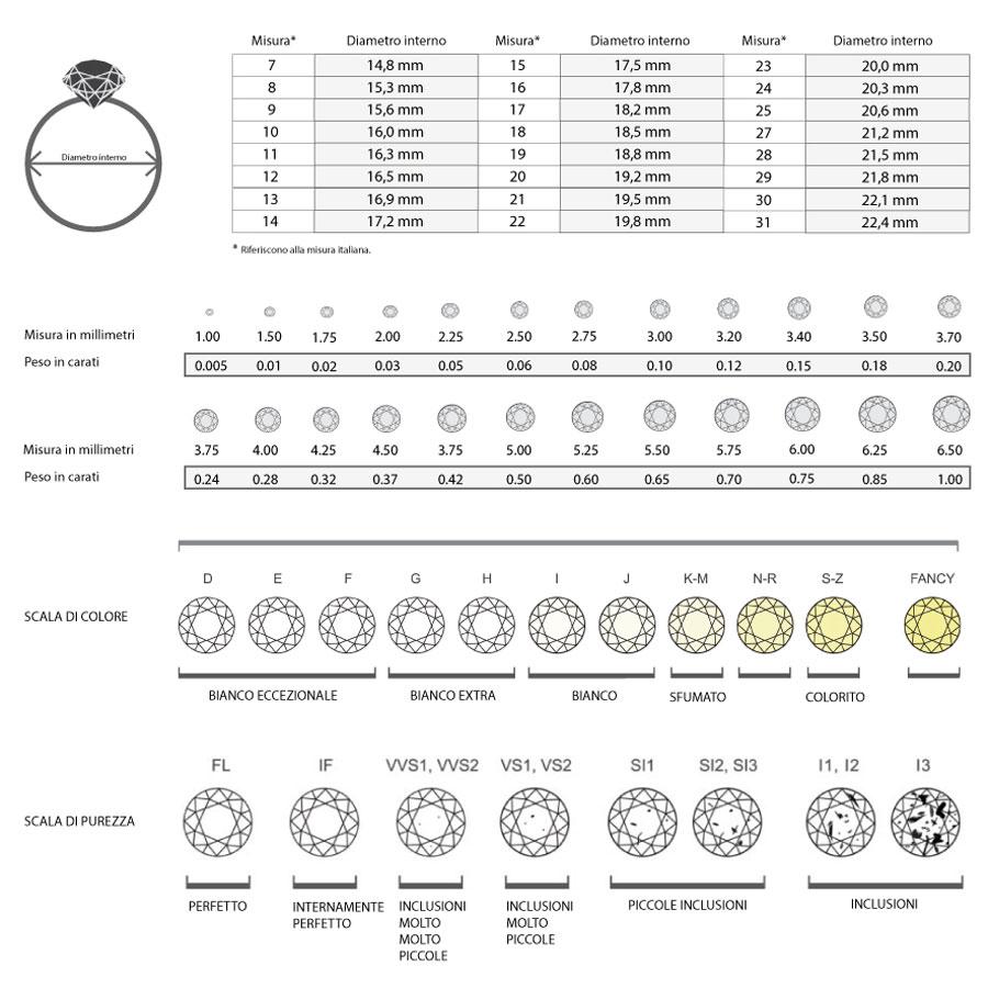 Guida Tabella  ai diamanti caratteristiche e misure grandezza Istanti di gioia