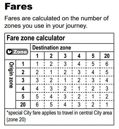 バス ゾーン数(例)