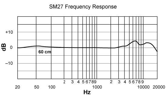 Il diagramma dell'SM27.