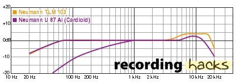 Risposte in frequenza del Neumann U87AI confrontato con il TLM103. Il viola che scende dal Khz è il filtro passa-alto dell'U87 quando attivo.