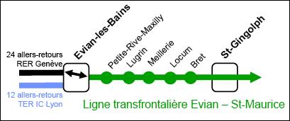 Ligne ferroviaire horizon 2020