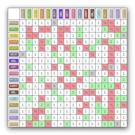 Tabelle Pokemon Typen