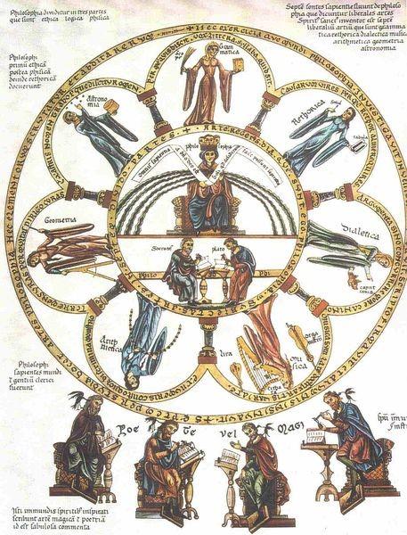 Las siete artes liberales para encontrar la ciencia y el conocimiento.TRIVIUM ,gramática,dialéctica,retórica y QUADRIVIUM ,geometría, astronomía, música,algebra