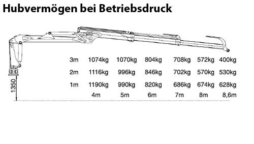 Uniforst Rückewagen 17.52 / 7286 Hubvermögen bei Betriebsdruck | Medl GmbH - Landtechnik Großhandel