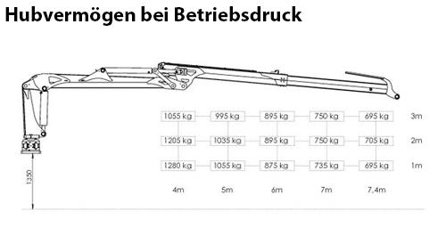 Uniforst Hubvermögen Rückewagen | 12.48 und 14.49 / 7274 | Medl GmbH