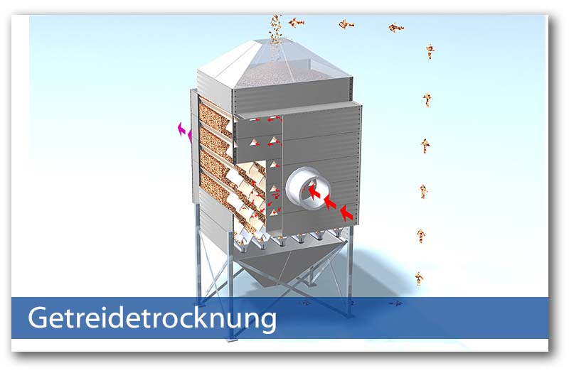 Getreidetrocknung von Kongskilde