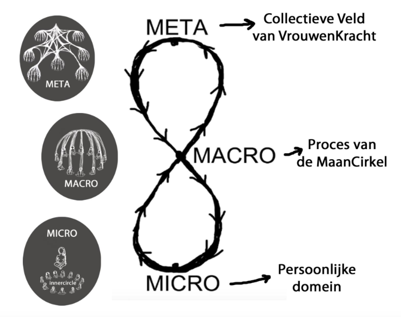 Micro, Macro & Meta
