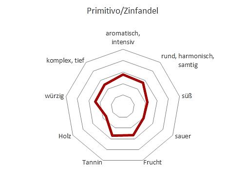 Aromen Profil Primitivo Zinfandel