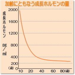 成長ホルモンのグラフ