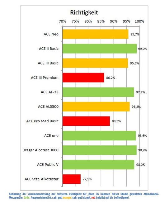Alkomat Test Vergleichstabelle
