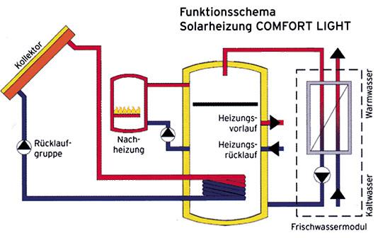 Solarheizung COMFORT - die hygienische Solar-Frischwasserquelle.