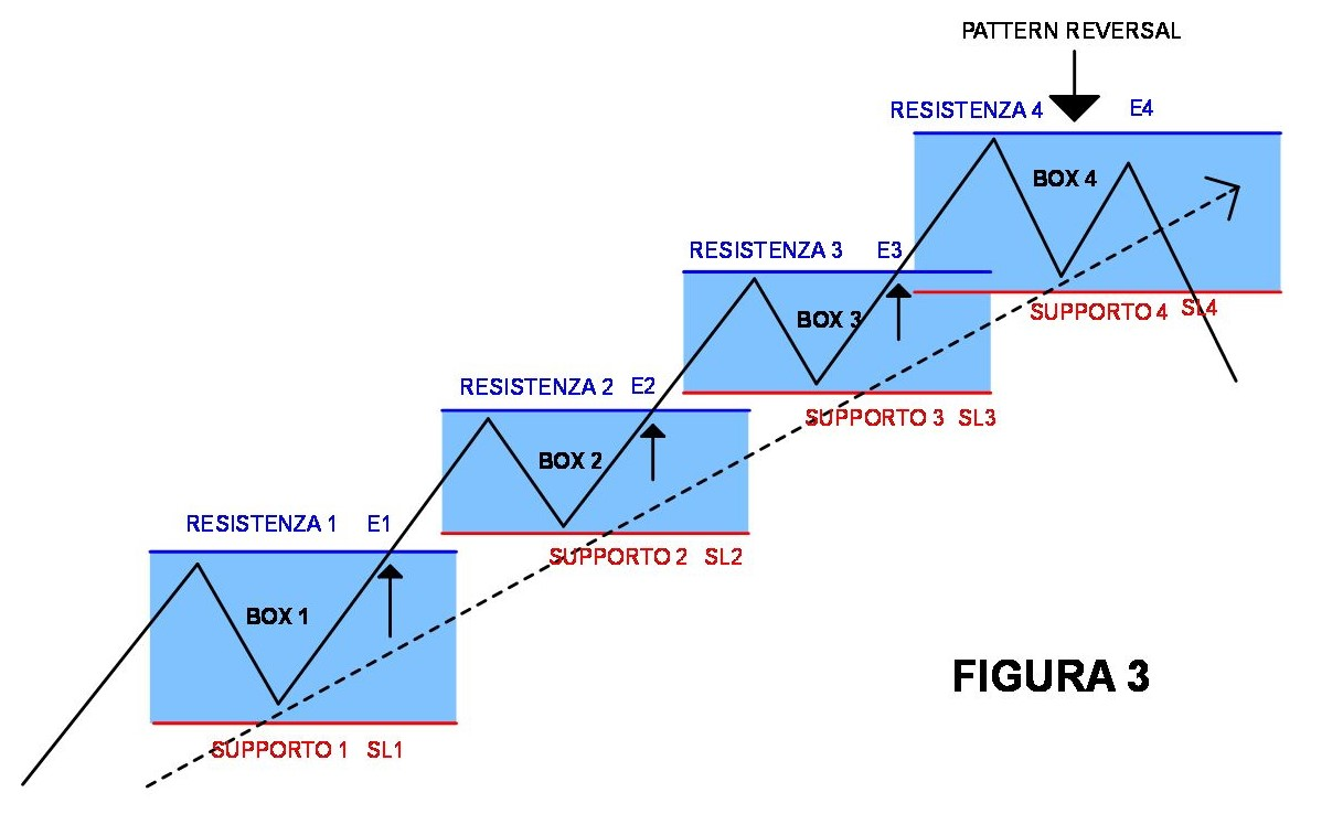 prekybos sistema ed seykota