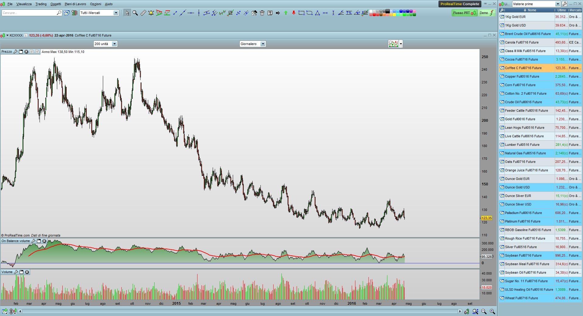 grafici trading online gratis