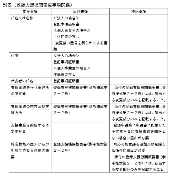 登録支援機関の登録事項変更について