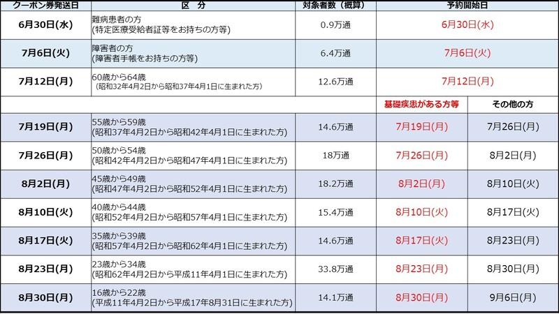 【新型コロナワクチン】名古屋市在住65歳未満の方へのクーポン配布スケジュールについて(記事執筆:6月16日)
