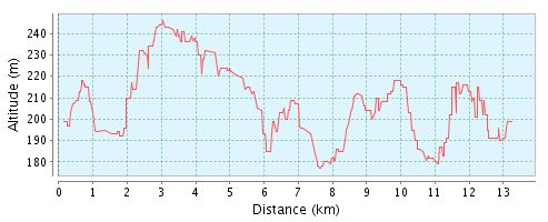 Streckenprofil Halbmarathon +/- 185m
