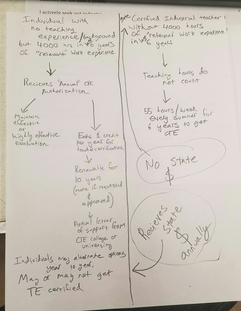 A snapshot of Tim's path vs. Matthew's path with districts favoring Tim's path using the ACA document attatched above the photo prior to May 17, 2018.