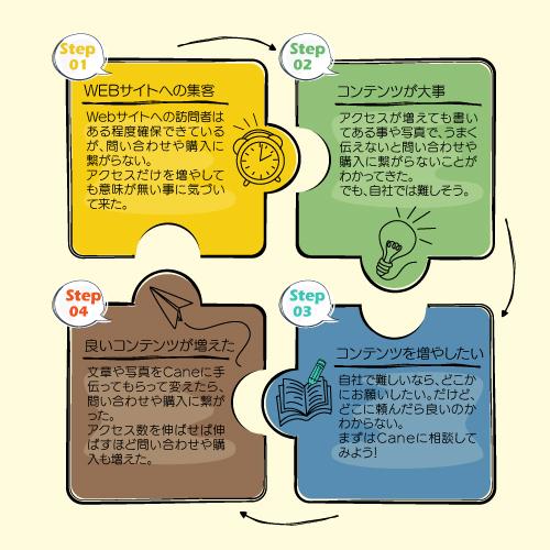 Caneのコンテンツ制作サービス(文章、画像)