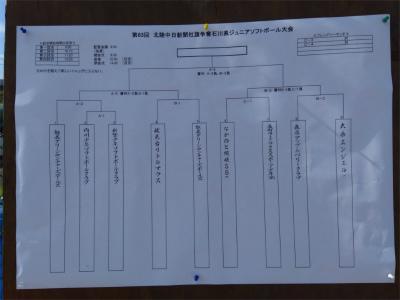 第82回北陸中日新聞社旗争奪石川県ジュニアソフトボール大会組み合わせ