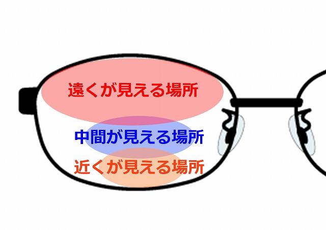遠近両用の見え方イメージ