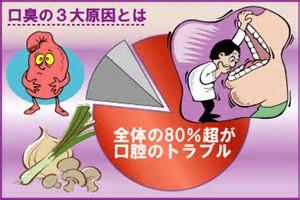 八戸市 歯医者  おすすめ くぼた歯科 口臭 口の臭い