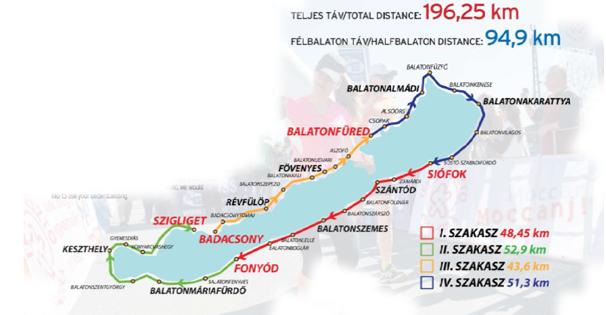 Balaton Supermarathon