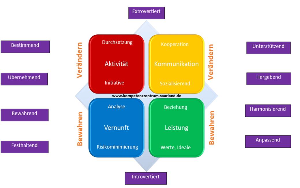 Bild zeigt Übersicht über Denkstrukturen