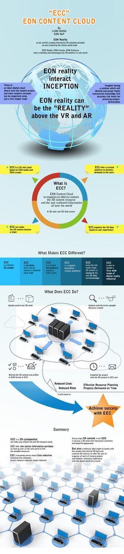 Conceptual Infographic