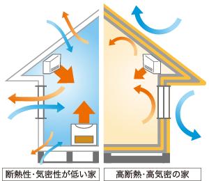 写真参照元:https://www.tohoku-epco.co.jp/suggestion3/house/about/feature.html
